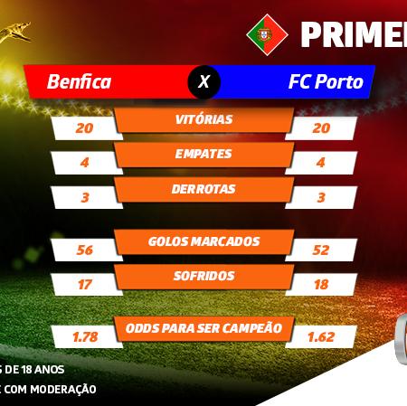 Benfica vs FC Porto: o que falta para se conhecer o campeão 2019/20